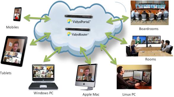 Video Conferencing Smart Class Room Tele Medicine